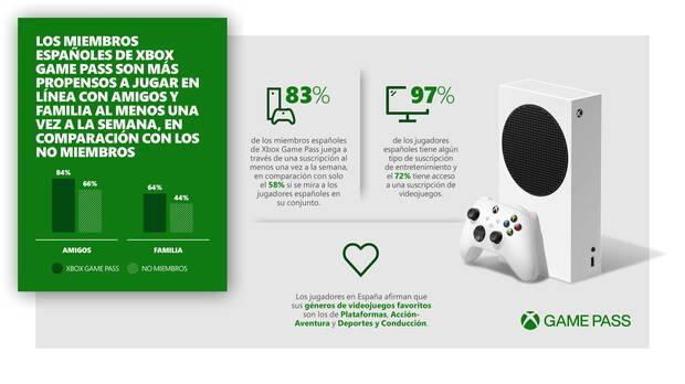 Xbox Game Pass: Los suscriptores espa
