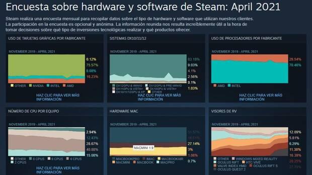 Encuesta de Steam abril 2021