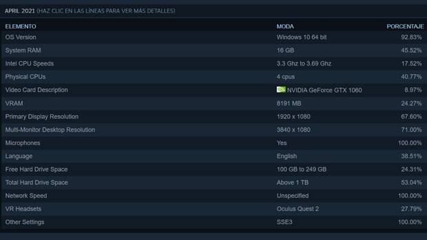 Encuesta Steam abril 2021 2