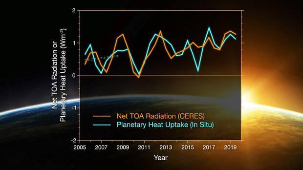 La NASA advierte: La Tierra ha acumulado el doble de calor en apenas 15 años - Vandal Random