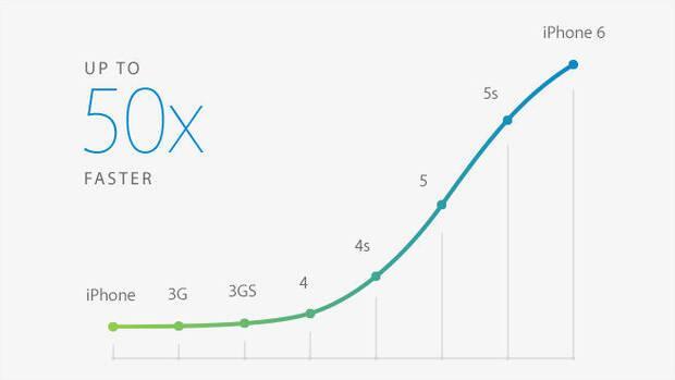 Anunciados iPhone 6 y iPhone 6 Plus Imagen 9