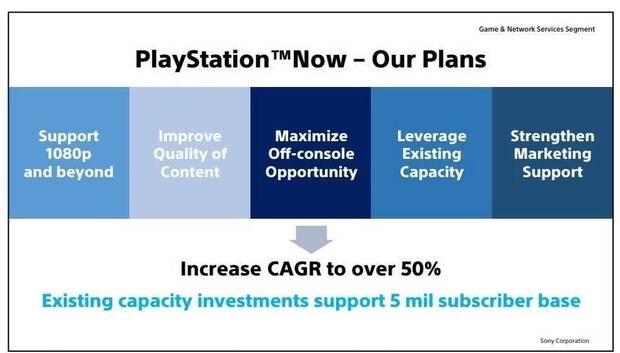 PlayStation 5: La transición será 'rápida y fluida' según Sony Imagen 7