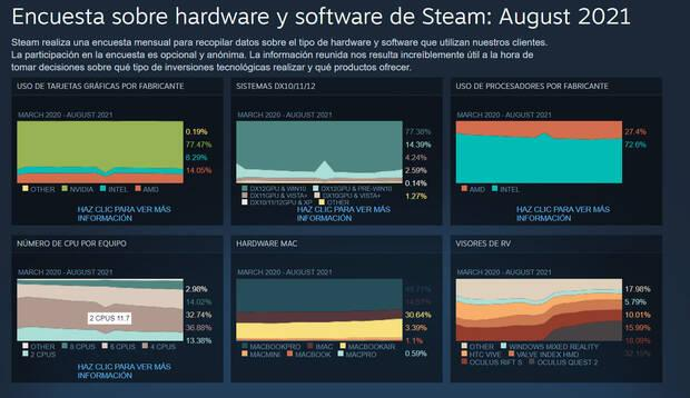 Resultados encuesta de Steam agosto 2021
