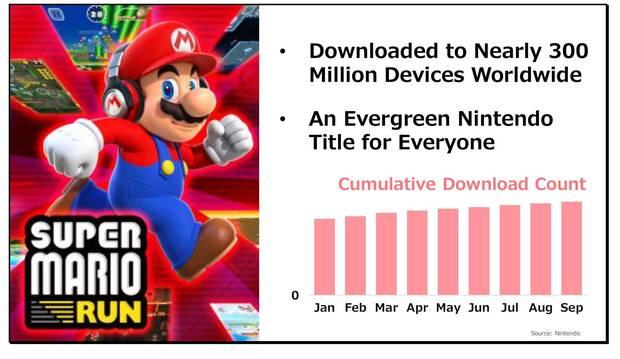 Super Mario Run ha sido descargado en casi 300 millones de dispositivos Imagen 2