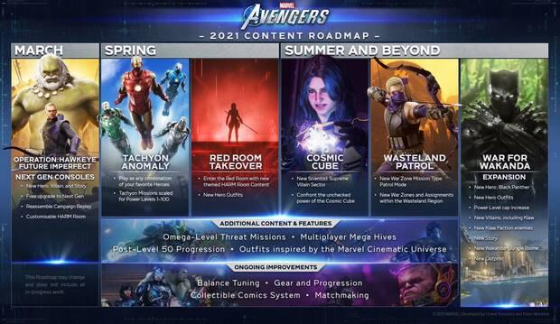 Hoja de ruta de Marvel's Avengers para 2021