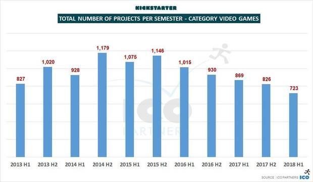 Los proyectos en Kickstarter han conseguido 10 millones de dólares en 2018 Imagen 2
