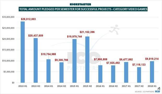Los proyectos en Kickstarter han conseguido 10 millones de dólares en 2018 Imagen 3