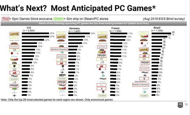 Saints Row 5 y Dead Island 2 para PC debutar