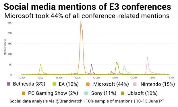 Xbox y Assassin's Creed Origins, los temas más comentados en redes sociales en el E3 2017 Imagen 2