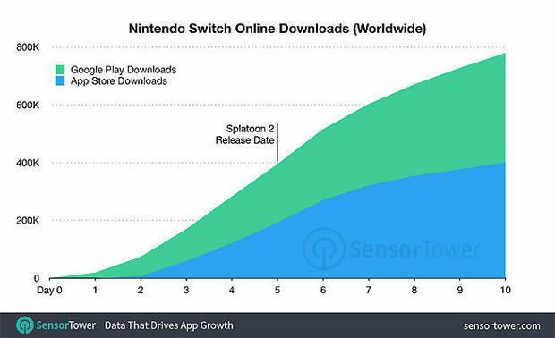 La app de Nintendo Switch no registra demasiadas descargas Imagen 2