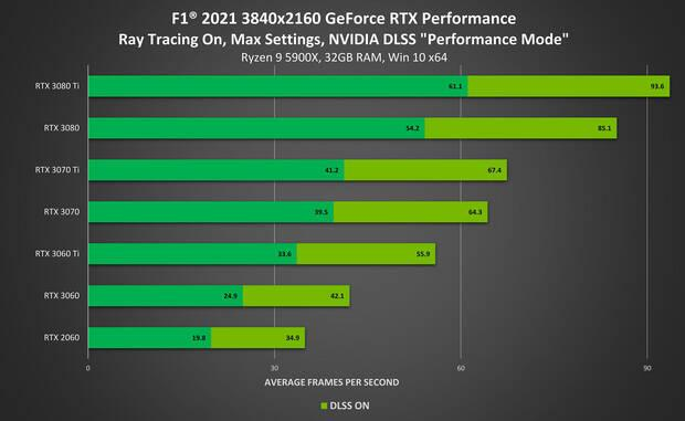 F1 2021 4K PC performance