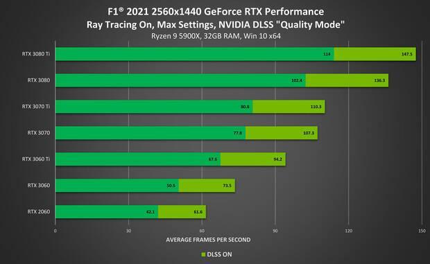 F1 2021 2K PC performance