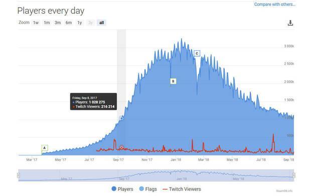 PUBG lleva un año con más de 1 millón de jugadores conectados al día Imagen 2