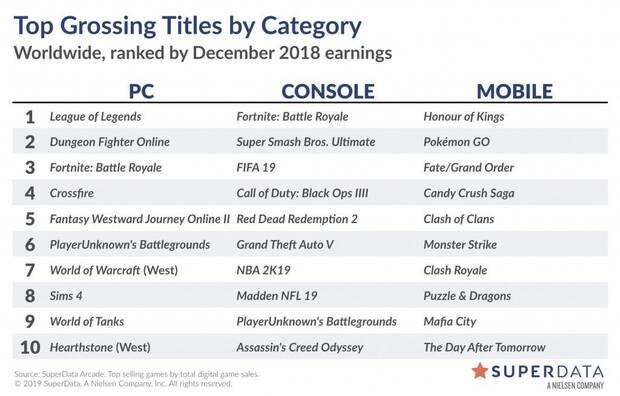 Estos fueron los juegos digitales que más ingresaron en diciembre de 2018 Imagen 2