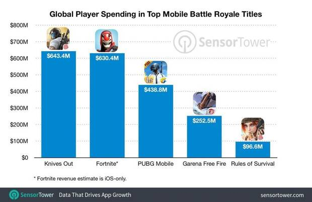 Otro Battle Royale superó los ingresos de Fortnite