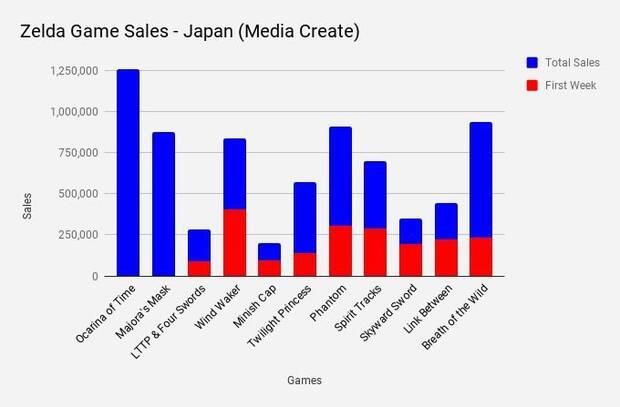 Breath of the Wild ya es el segundo Zelda más vendido en Japón tras Ocarina of Time Imagen 2
