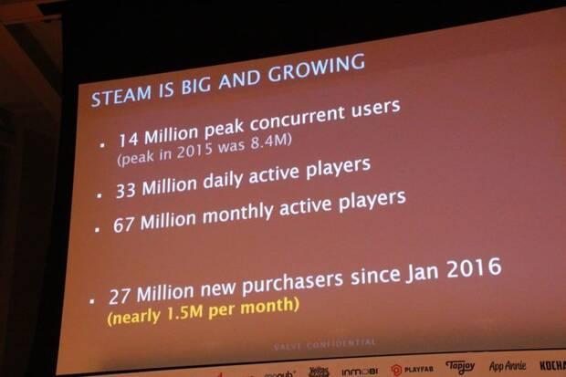 Steam ya tiene de media 14 millones de jugadores diarios Imagen 2