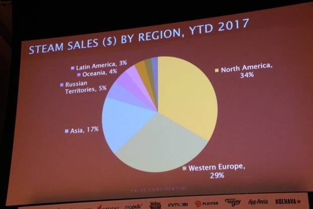 Steam ya tiene de media 14 millones de jugadores diarios Imagen 3