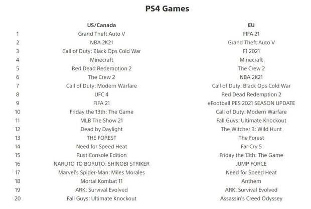 Top ventas de julio en PS Store