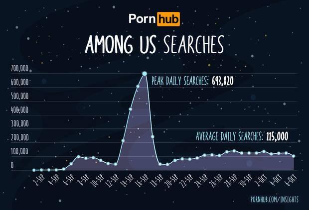 Among Us también es un éxito en las páginas porno con una media de 115.000 búsquedas diarias Imagen 2