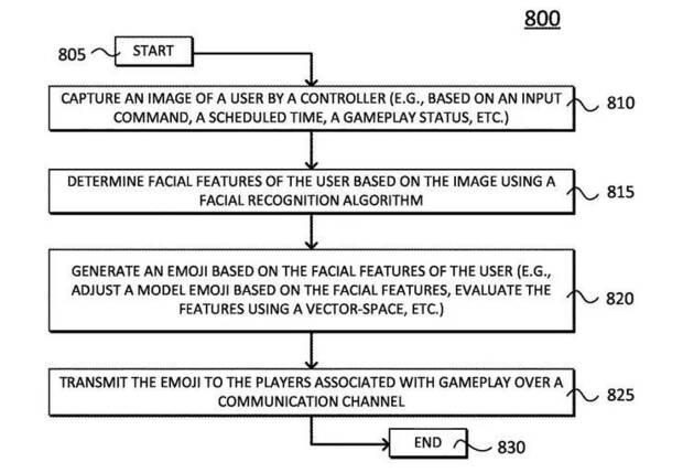 PlayStation patent transform face into emojis