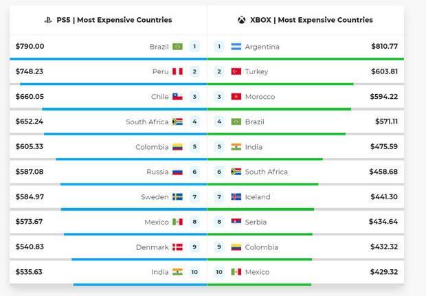 Paxful y su estudio sobre el precio de PS5 y Xbox Series X