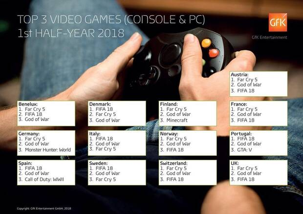 FIFA 18, Far Cry 5 y God of War son lo más vendido en Europa durante 2018 Imagen 2