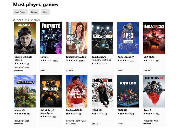 Gears 5 destrona a Fortnite como lo más jugado en Xbox Imagen 2