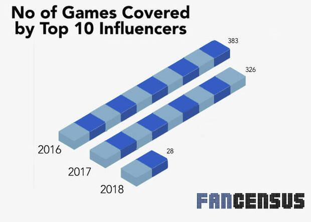 Los 'youtubers' y 'streamers' cada vez cubren menos juegos diferentes Imagen 2