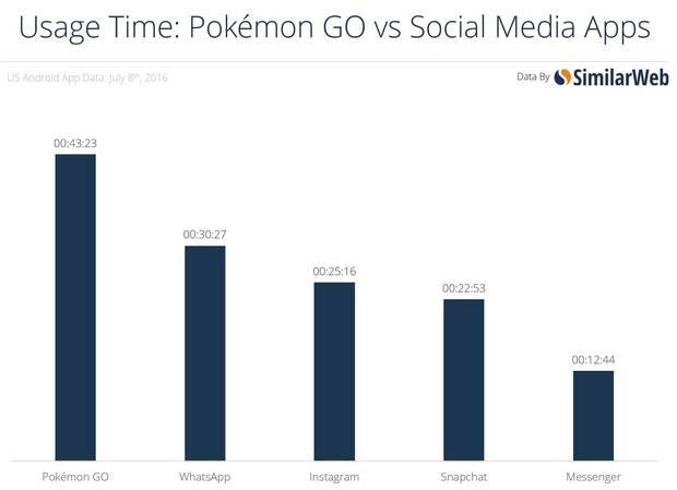 Pokémon Go retiene a sus usuarios tanto como aplicaciones como Whatsapp Imagen 2