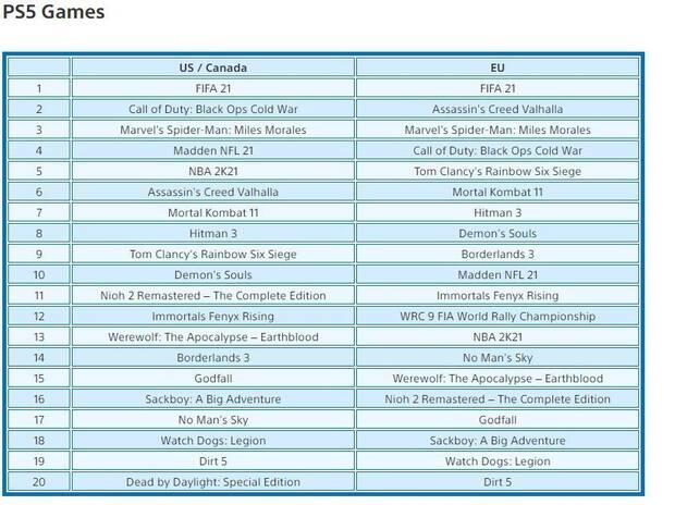 Ranking juegos PS5 en febrero