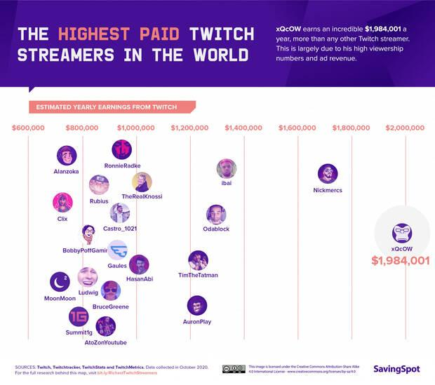 Streamers twitch que m