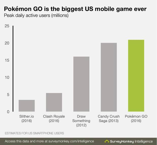 Pokémon GO bate el récord de usuarios activos en Estados Unidos Imagen 2