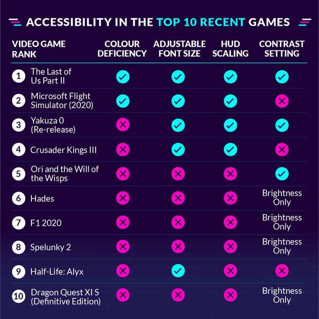 Un estudio revela los juegos m