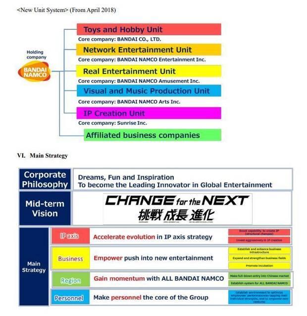 Bandai Namco dará más importancia a sus propiedades intelectuales Imagen 2