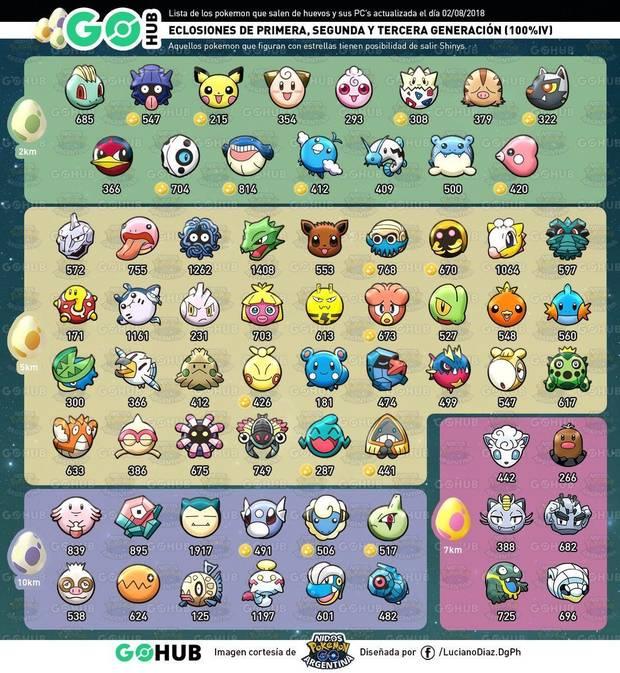 Pokemon Go, Infografía, Huevos, Eclosiones