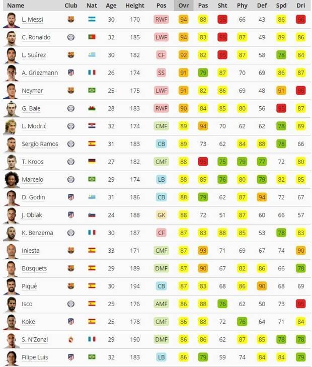 mejores jugadores liga española PES 2018