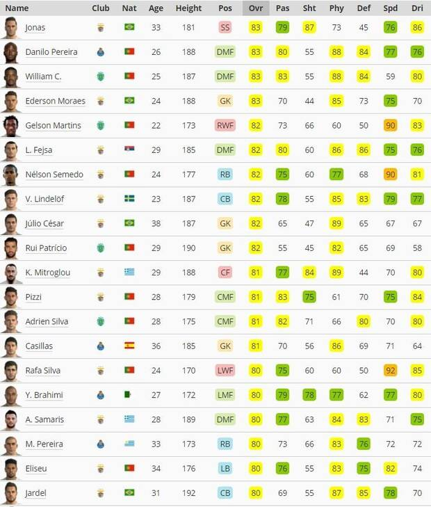 mejores jugadores liga Portuguesa PES 2018