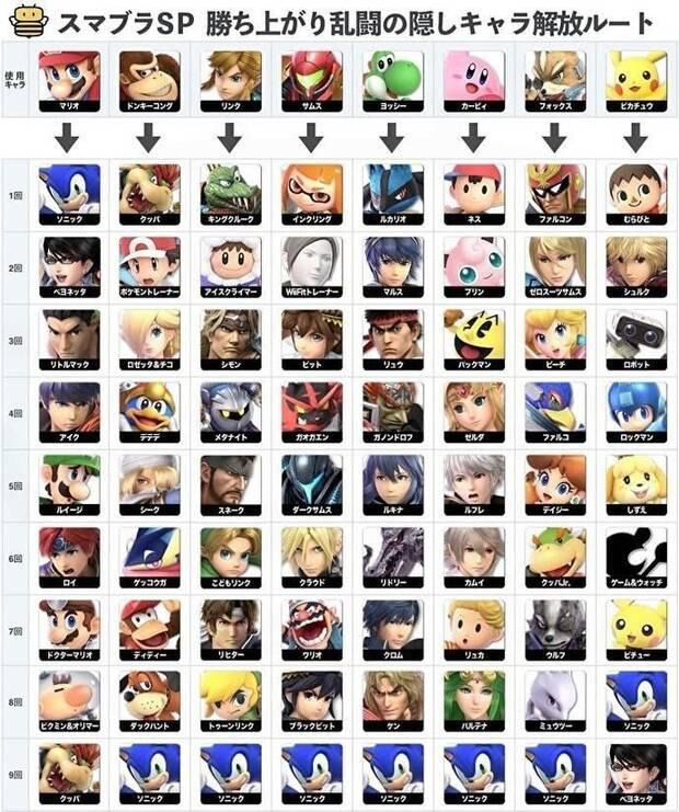 Smash Bros ULtimante - Ruta para desbloquear personajes