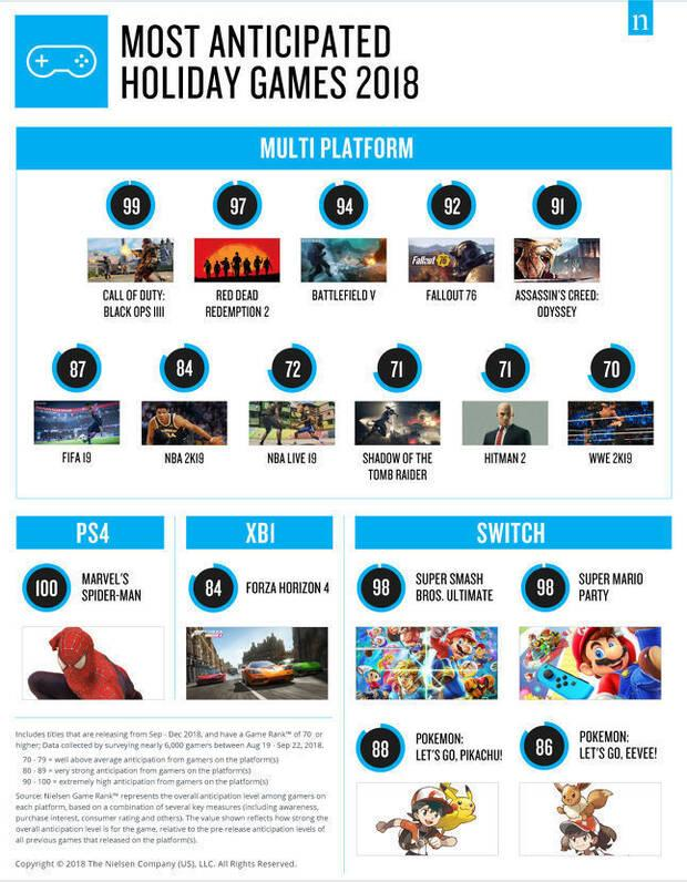 Call of Duty Black Ops 4 es el juego más esperado de la campaña de Navidad Imagen 2
