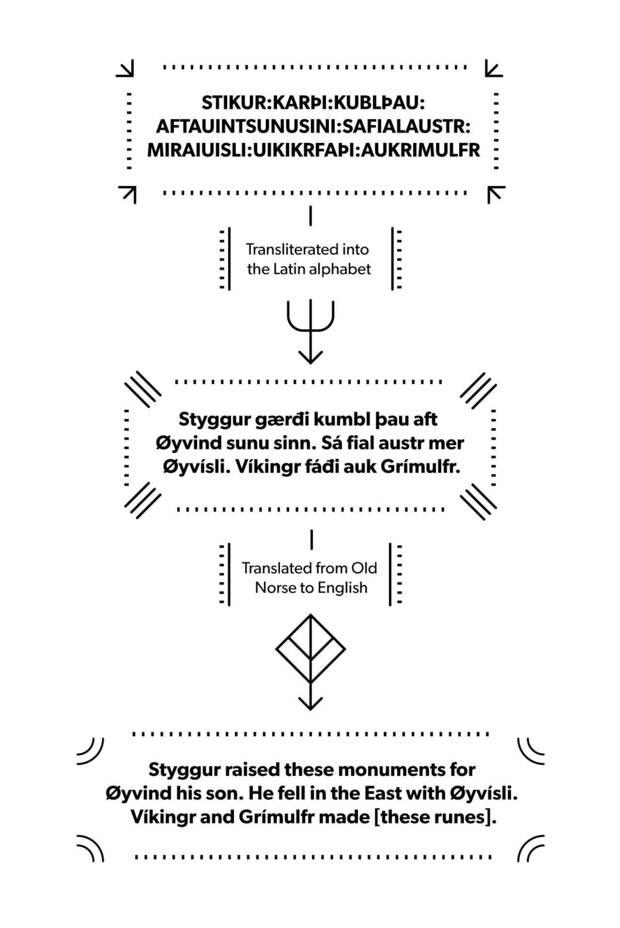 Los jugadores trabajan para descifrar las runas de God of War Imagen 2
