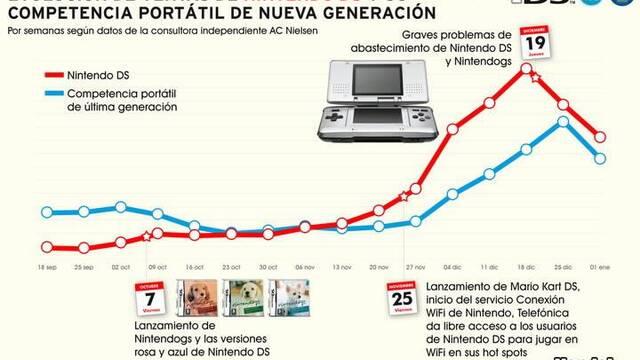 Nintendo DS domina en España el mercado de portátiles de nueva generación