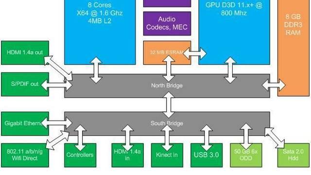 Filtradas las supuestas especificaciones de la nueva Xbox