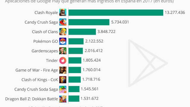 Estos son los juegos que más dinero ganan en Android en España