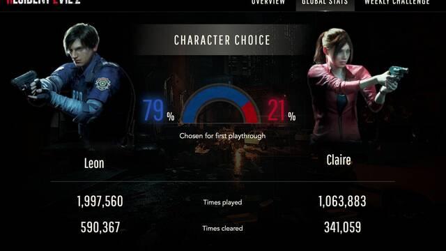 RE 2 Remake: El 79% de los jugadores ha elegido a Leon en su primera partida