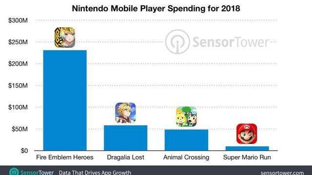 Nintendo ingresa más de 348 millones de dólares en el sector de móviles