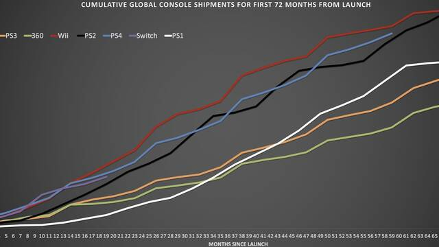 Las ventas de Switch son muy similares a las de PS4 en sus primeros meses