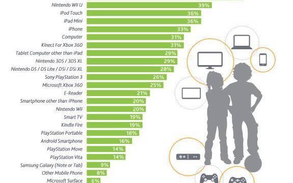Una encuesta sitúa a Wii U como la consola más deseada por los niños de Estados Unidos