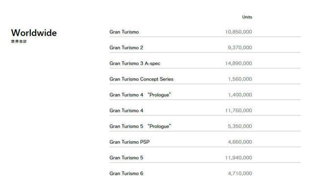 Gran Turismo actualiza su página web y los datos de ventas de la saga