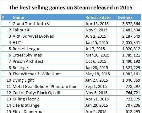 Éstos son los videojuegos más vendidos en Steam durante 2015